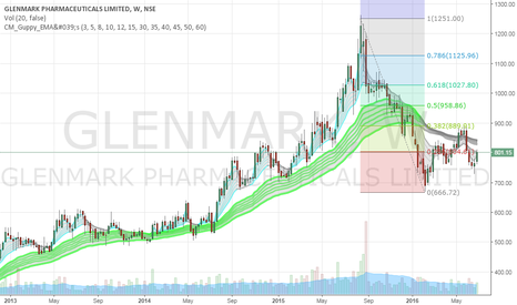 GLENMARK: Looks good above 805