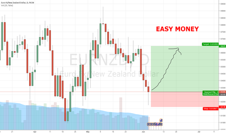 EURNZD: EASY MONEY BUY!