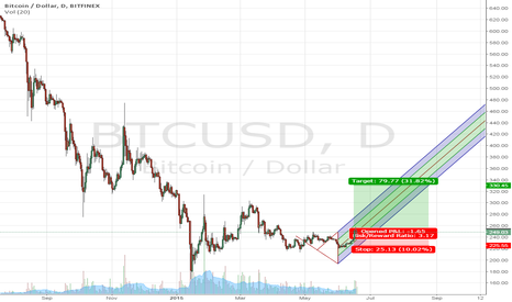 BTCUSD: $BTCUSD is headed up. Target price $330.