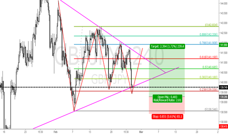GBPJPY: GBPJPY LONG FROM 139.27