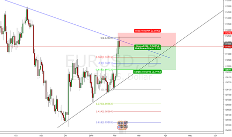 EURUSD: Eur/USD short sell
