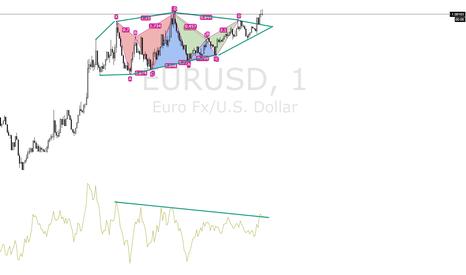 EURUSD: EURUSD 1M FORMATION - Major consolidation with harmonics