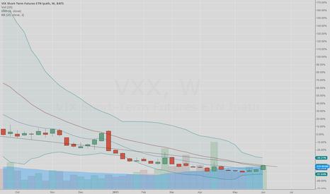 VXX: VXX top again