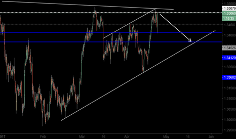 USDCAD: SELL USDCAD FOR SHORTE