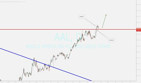 AAL: bullish