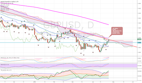 GBPUSD: GU possibly back to down trend