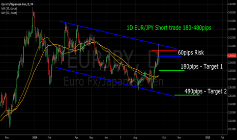 EURJPY: EUR/JPY Short on Daily chart for 180-480pips