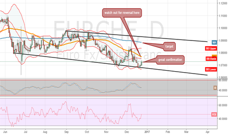 EURCHF: time to ride the bull