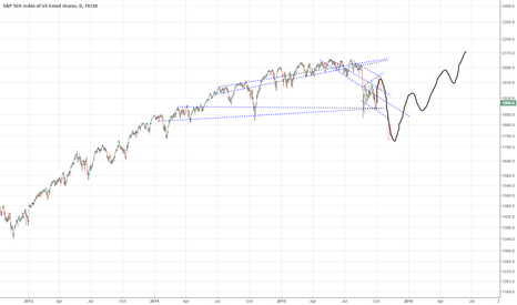 SPX500: SPX path for the next 7 months