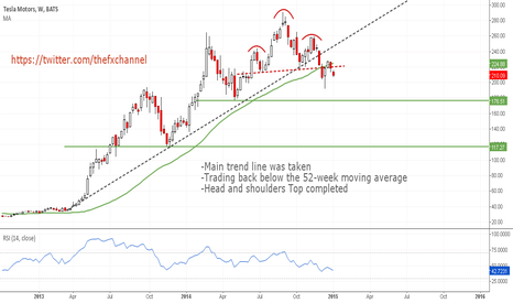 TSLA: #Tesla Technical Analysis: Trend May Have Already Reversed