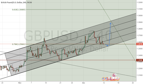 GBPUSD: GBPUSD Let's continue our buy