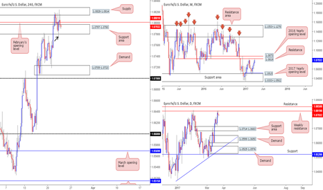 EURUSD: EUR/USD: We favor the bears at this time...