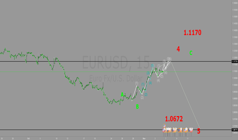 EURUSD: eu 15m elliott wave analysis (short)