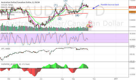AUDCAD: AUDCAD possible bounce back at 0.99181
