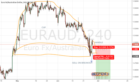 EURAUD: INVERTED CUP AND HANDLE