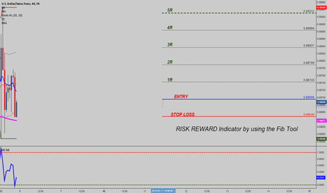 USDCHF: Risk / Reward for Trading View Charts