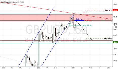 GBPUSD: GBPUSD short opportunity