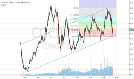 CGCBVH: Cargotec - a strong buy