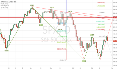 SPX: how this look for target after this retracement ends