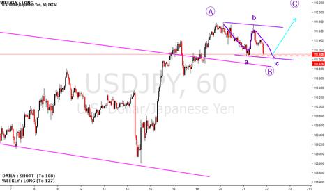 USDJPY: USDJPY buying level almost there, short term