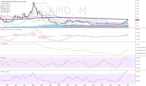 AMD: $AMD monthly view