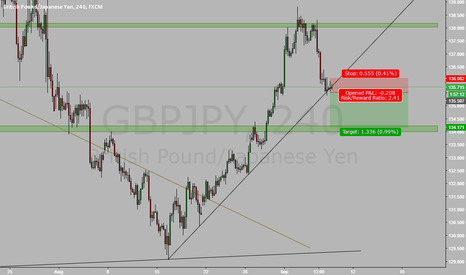 GBPJPY: Waiting for clear break of trendline