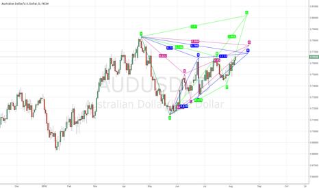 AUDUSD: 3 potential patterns