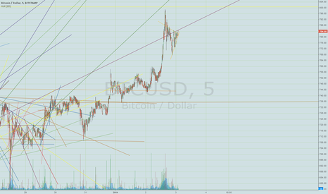 BTCUSD: purple line is resistance