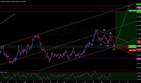 AUDCAD: AUDCAD LONG POSSIBLE