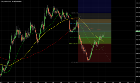 XAUUSD: Gold is at decision level!