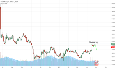 GBPUSD: Double top at 1.29