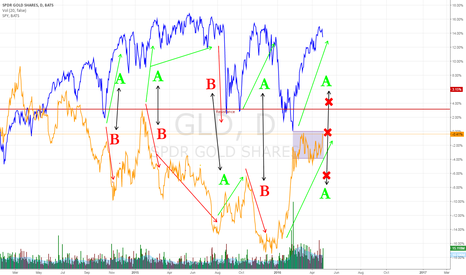 GLD: GLD Defying SPY for Bullish BreakThru Run