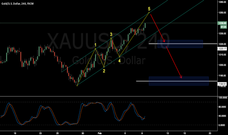 XAUUSD: XAUUSD Bear is coming ?? where is target?
