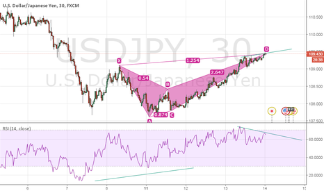 USDJPY: Short with div.