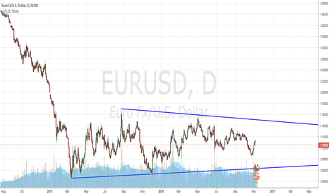 EURUSD: EURU$D