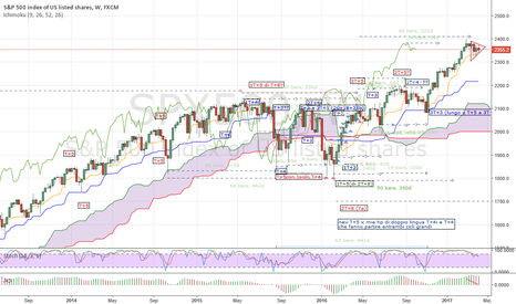 SPX500: SPX500 Neutral or  waiting for new lows