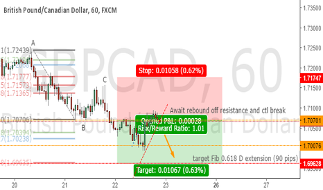 GBPCAD: GBPCAD SHORT to happen soon