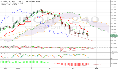 USOIL: Heavy selling faded quickly, positive divergence builds.