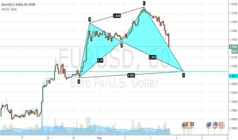 EURUSD: EURUSD potential bullish shark @ 1.10877