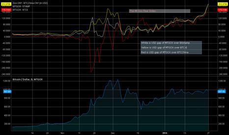 BTCUSD: Mt Gox BTC Price Gap