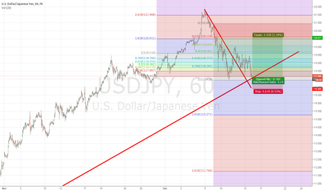 USDJPY: Long on USD/JPY