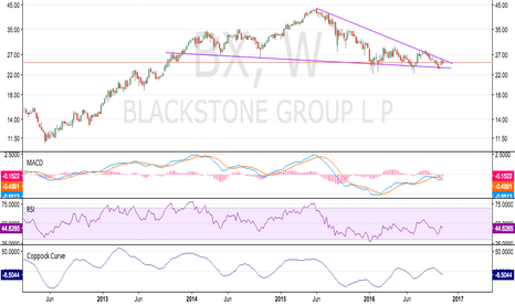 BX: Short Blackstone (BX)
