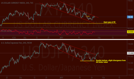 DXY: Dont get too excited Bulls - USDJPY DXY