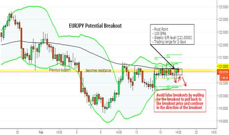 EURJPY: Potential EURJPY Breakout