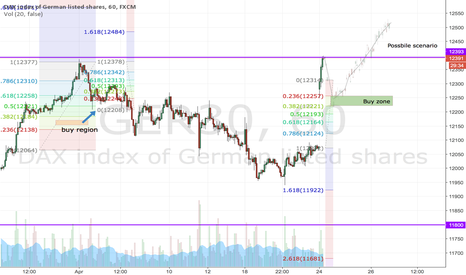 GER30: Just a possible scenario - a small correction in DAX