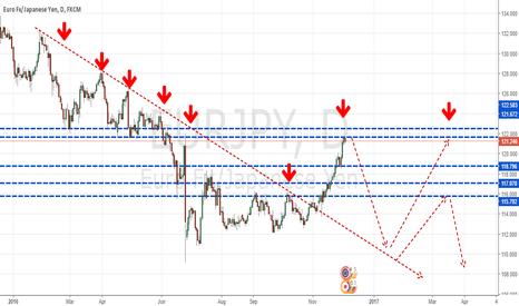 EURJPY: EUR.JPY Bearish Trend Continues
