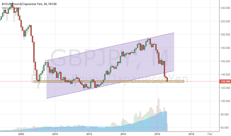 GBPJPY: TIME TO reversal at any moment