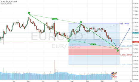 EURUSD: GO long, BUT wait for a clear price action.