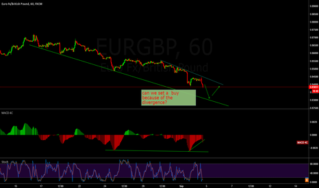 EURGBP: is Euro GBP looking for a Buy Set up