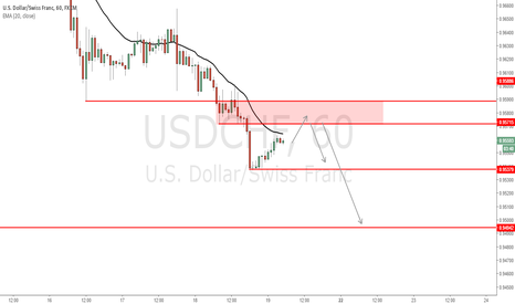 USDCHF: USD/CHF - Fianl push into long term support expected